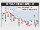 NEXCO will finish the 4-way lanes project on Takamatsu highway